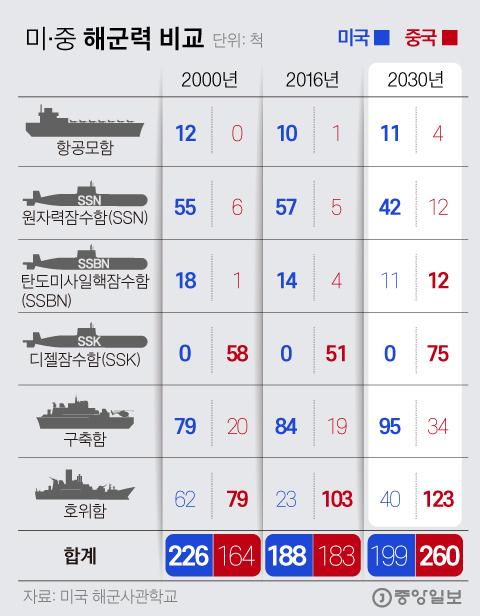 그래픽 = 김경진 기자 capkim@joongang.co.kr