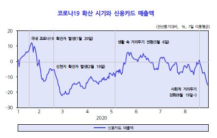 코로나19가 재확산하자 8월 중순 신용카드 매출액이 5월 이전 수준으로 감소했다. 한국개발연구원(KDI)