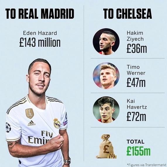 잉글랜드 프로축구 첼시는 하베르츠, 베르너, 지예흐 영입을 위해 2437억원을 쏟아부었다. 지난시즌 아자르를 레알 마드리드로 떠나보내며 챙긴 이적료 2248억원과 비슷하다. [사진 ESPN FC 인스타그램]