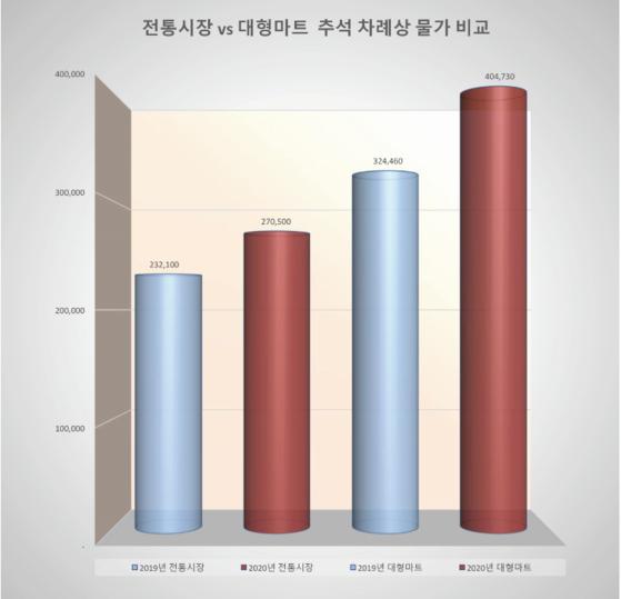 [자료 한국물가정보]