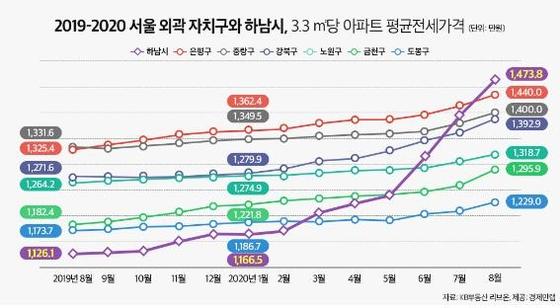 하남시·서울외곽 지난 1년간 3.3㎡당 평균 전셋값 추이 [사진 경제만랩]