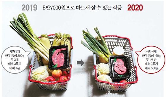5만7000원으로 마트서 살 수 있는 식품