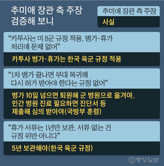 추미애 장관 측 주장 검증해 보니 그래픽=김주원 기자 zoom@joongang.co.kr