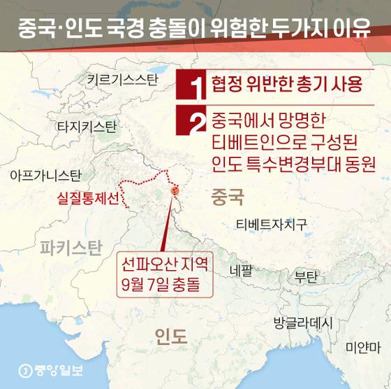 중국·인도 국경 충돌이 위험한 두가지 이유. 그래픽=신재민 기자 shin.jaemin@joongang.co.kr