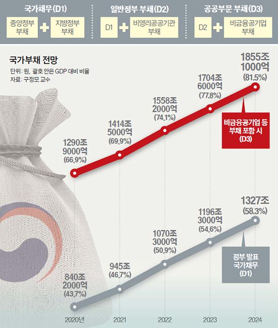 국가부채 전망