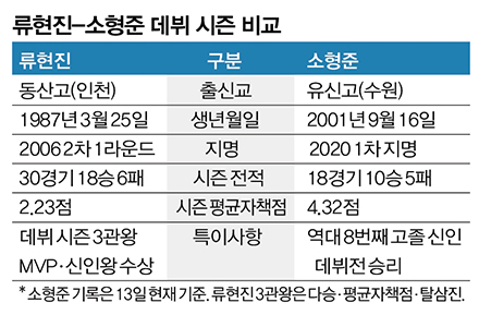 류현진-소형준 데뷔 시즌 비교