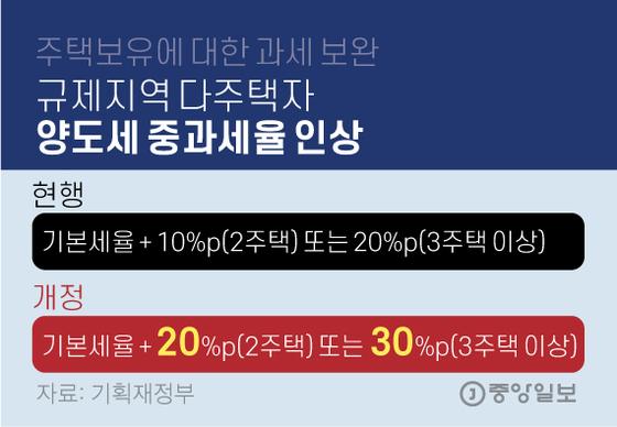 규제지역 다주택자 양도세 중과세율 인상. 그래픽=김영옥 기자 yesok@joongang.co.kr