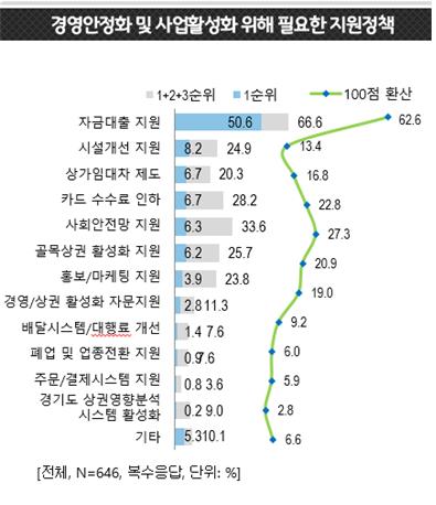 소상공인 선호 지원정책 현황. [경기도]
