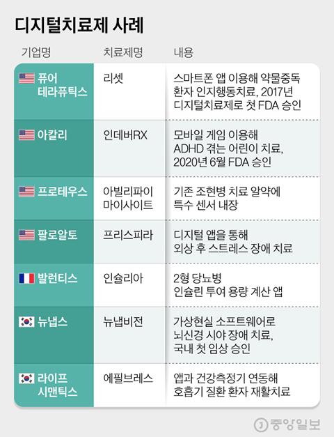 디지털치료제 사례. 그래픽=김현서 kim.hyeonseo12@joongang.co.kr