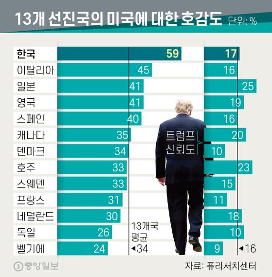 13개 선진국의 미국에 대한 호감도. 그래픽=신재민 기자 shin.jaemin@joongang.co.kr
