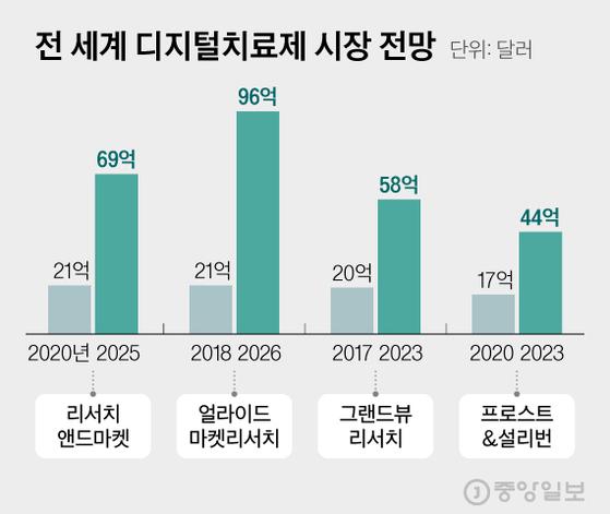 전 세계 디지털치료제 시장 전망. 그래픽=김현서 kim.hyeonseo12@joongang.co.kr