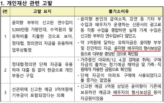 윤미향 의원 개인재산 관련 불기소 처분 내역[사진 서울 서부지검]