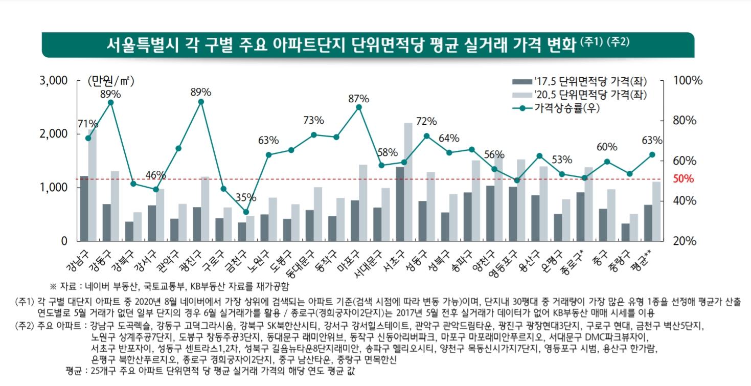 """문재인 정부 출범 후 3년 간 서울 아파트값이 평균 45.5% 올랐다는 분석이 나왔다. 앞서 지난 7월 김현미 국토교통부 장관은 """"서울 아파트값은 14%, 집값은 11% 올랐다""""고 말해 논란이 일었다. 하나금융경영연구소"""
