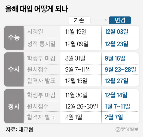 올해 대입 어떻게 되나. 그래픽=김은교 kim.eungyo@joongang.co.kr