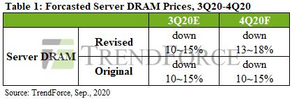 서버 D램 가격, 4분기 18% 하락 전망…삼성ㆍSK하이닉스 수익성도 둔화 예상