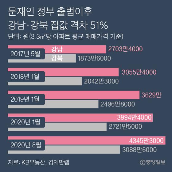 문재인 정부 출범이후 강남·강북 집값 격차 51%. 그래픽=박경민 기자 minn@joongang.co.kr