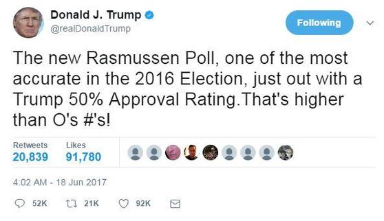 """2017년 6월 18일 도널드 트럼프 대통령이 트위터에 라스무센 리포트의 조사결과를 전하며 """"2016년 선거에서 가장 정확했던 조사 기관""""이라고 평가했다. [트위터 캡처]"""