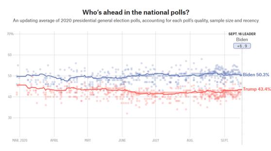 미국 여론조사분석매체인 파이브서티에잇(FiveThirtyEight)은 미국 대선 여론조사를 종합한 지지율을 나타내고 있다. [파이브서티에잇 캡처]