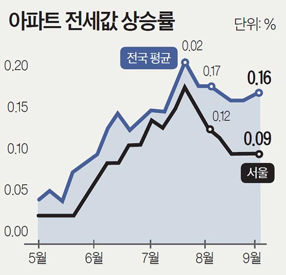 올해 서울 전셋값 5.9% 올라, 5년 만에 최대폭