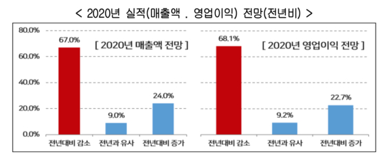 추석 상여금 안준다 전년 대비 5.4%포인트 늘어...코로나에 우울한 추석