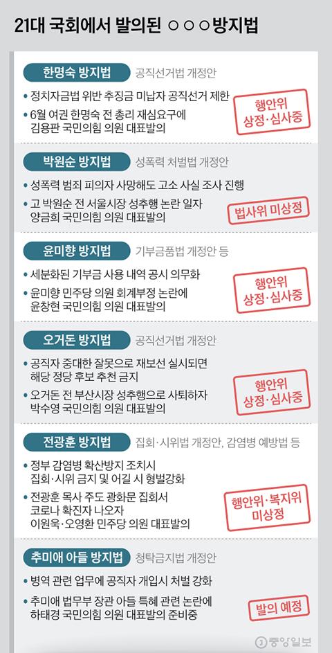 21대 국회에서 발의된 ○○○방지법. 그래픽=김현서 kim.hyeonseo12@joongang.co.kr