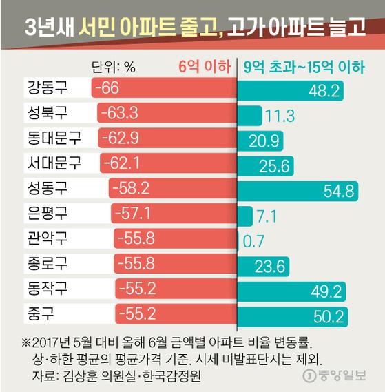 3년새 서민 아파트 줄고, 고가 아파트 늘고. 그래픽=신재민 기자 shin.jaemin@joongang.co.kr