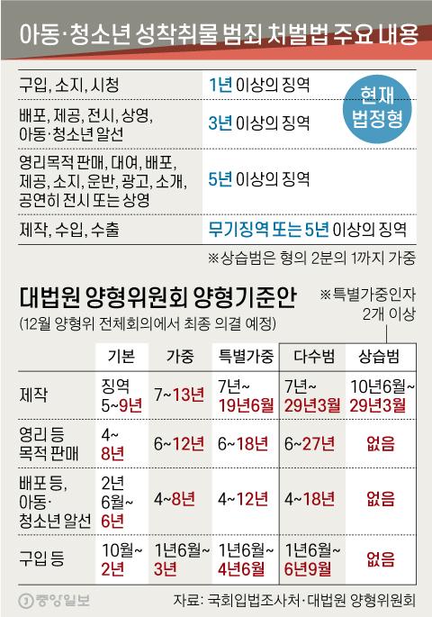 디지털 성범죄 양형기준안. 그래픽=신재민 기자 shin.jaemin@joongang.co.kr