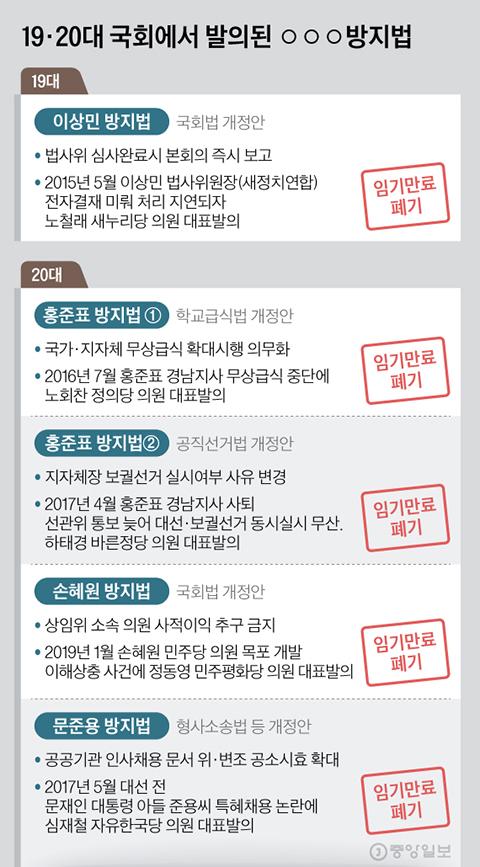 19·20대 국회에서 발의된 ○○○방지법. 그래픽=김현서 kim.hyeonseo12@joongang.co.kr