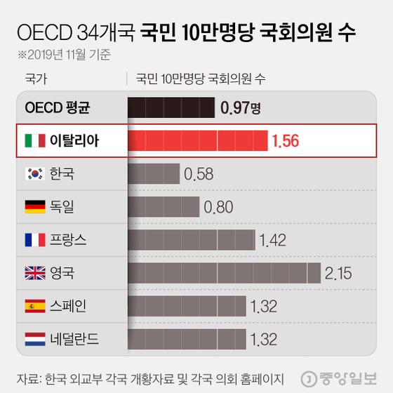 OECD 34개국 국민 10만명당 국회의원 수. 그래픽=김현서 kim.hyeonseo12@joongang.co.kr