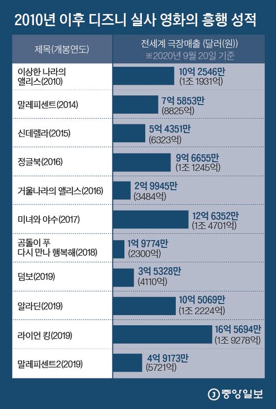 2010년 이후 디즈니 실사 영화의 흥행 성적. 그래픽=김은교 kim.eungyo@joongang.co.kr
