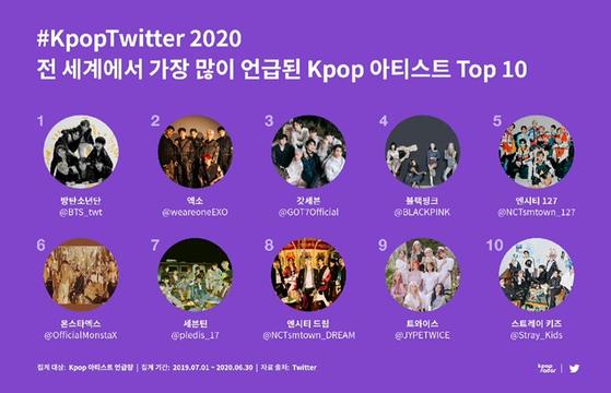 전 세계에서 가장 많이 언급된 K-POP 아티스트 TOP10
