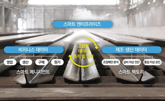 현대제철은 전사적인 스마트화를 표방한 '스마트 엔터프라이즈'를 구축 중이다. 시스템·인프라를 비롯한 프로세스 전 부문에서 스마트 매니지먼트까지 융합한 형태다. [사진 현대제철]