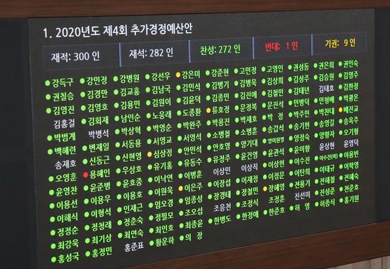 22일 오후 서울 여의도 국회에서 열린 본회의에서 '2020년도 제4회 추가경정예산안'이 통과되고 있다. 뉴스1