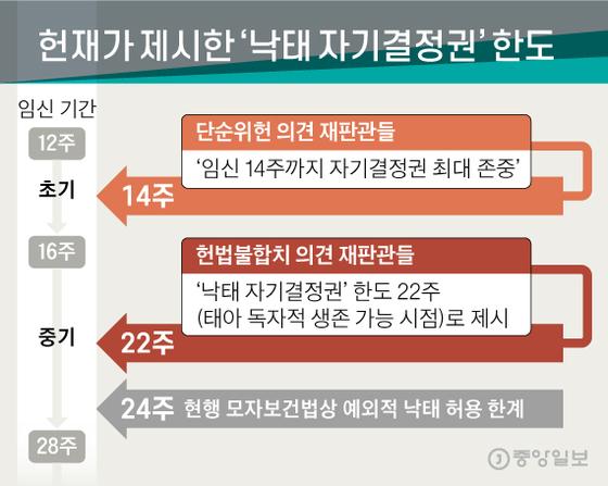 헌재가 제시한 '낙태 자기결정권' 한도. 그래픽=신재민 기자 shin.jaemin@joongang.co.kr