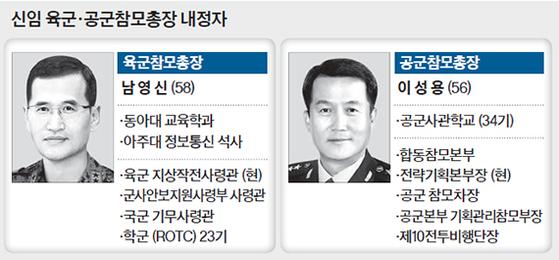 신임 육군·공군참모총장 내정자
