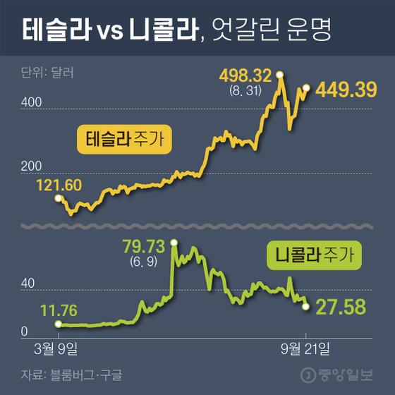 테슬라 vs 니콜라, 엇갈린 운명. 그래픽=김영희 02@joongang.co.kr