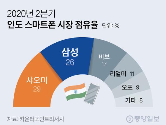 2020년 2분기 인도 스마트폰 시장 점유율. 그래픽=김현서 kim.hyeonseo12@joongang.co.kr