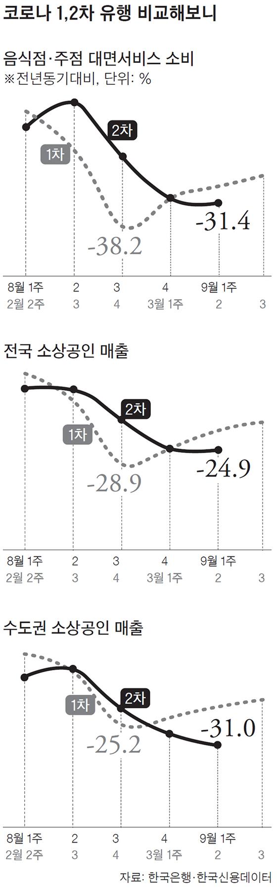 강화된 거리두기로 소비 직격탄…음식점·주점 카드 사용액 31% 뚝