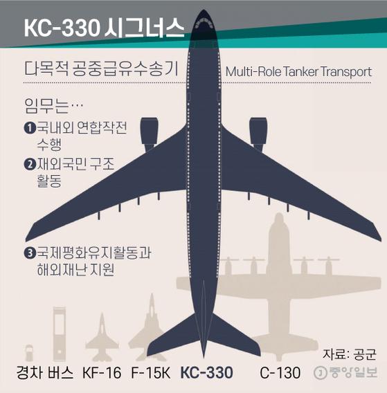 KC-330 시그너스. 그래픽=신재민 기자 shin.jaemin@joongang.co.kr