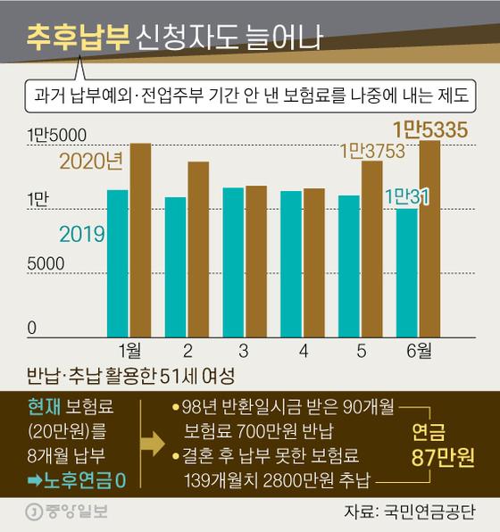 추후납부 신청자도 늘어나. 그래픽=신재민 기자 shin.jaemin@joongang.co.kr