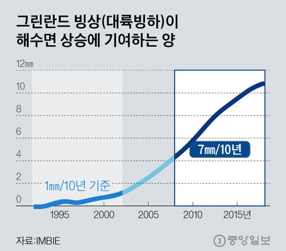 그린란드 빙상(대륙빙하)이 해수면 상승에 기여하는 양. 그래픽=김현서 kim.hyeonseo12@joongang.co.kr