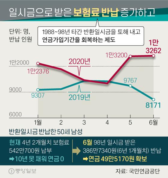 일시금으로 받은 보험료 반납 증가하고. 그래픽=신재민 기자 shin.jaemin@joongang.co.kr