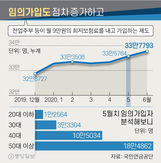 임의가입도 점차 증가하고. 그래픽=신재민 기자 shin.jaemin@joongang.co.kr