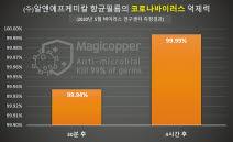 알앤에프케미칼은 항균 제품을 매직카퍼라는 통합 브랜드로 제조·판매한다.