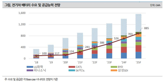 NICE신용평가 국내 전기차 배터리 3사, 글로벌 시장 상위권
