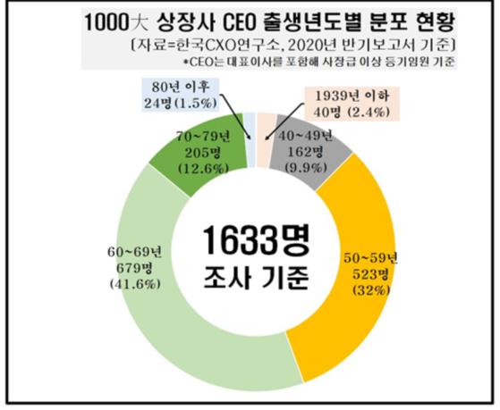 재계 CEO 최연장자 1928년생…최연소는 1988년생