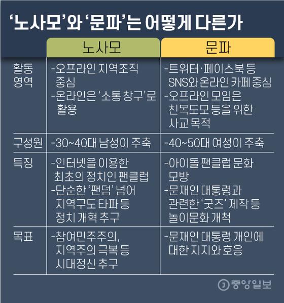 '노사모'와 '문파'는 어떻게 다른가. 그래픽=김영옥 기자 yesok@joongang.co.kr