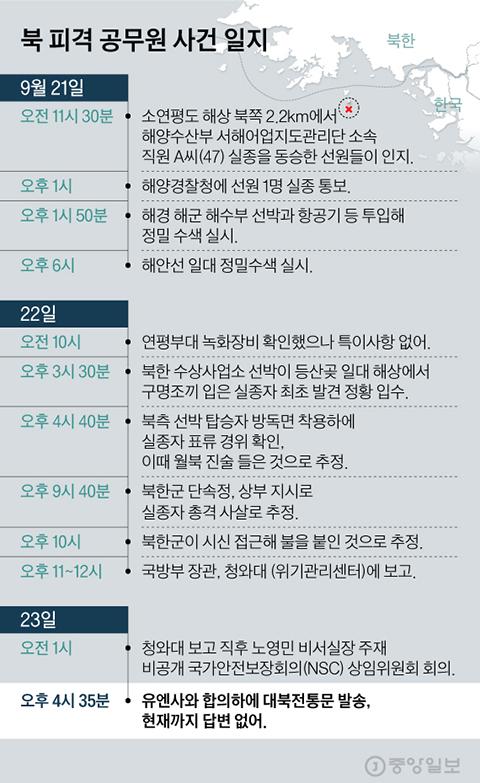 북 피격 공무원 사건 일지. 그래픽=김현서 kim.hyeonseo12@joongang.co.kr