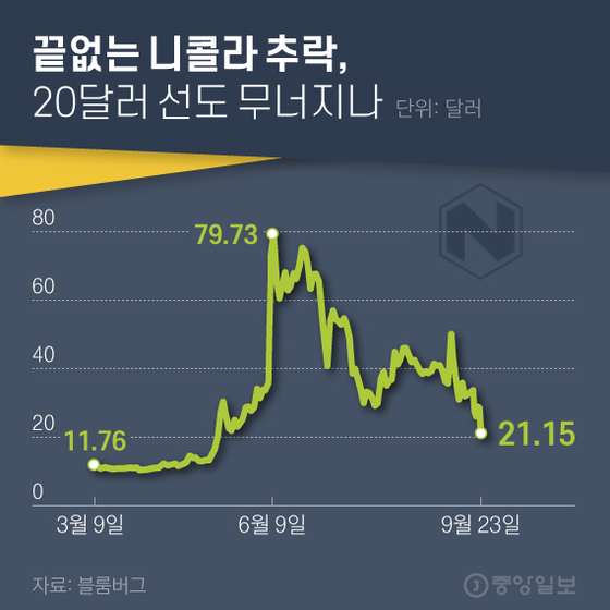 끝없는 니콜라 추락, 20달러 선도 무너지나. 그래픽=김현서 kim.hyeonseo12@joongang.co.kr