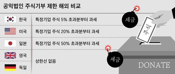 한국은 특정기업 주식을 5% 넘게 기부받으면 공익법인이 증여세를 물어야 한다. 미국은 20%, 일본은 50% 초과분부터 과세대상이다. 영국과 독일은 주식을 기부해도 비과세다. [자료 한국자선단체협의회]